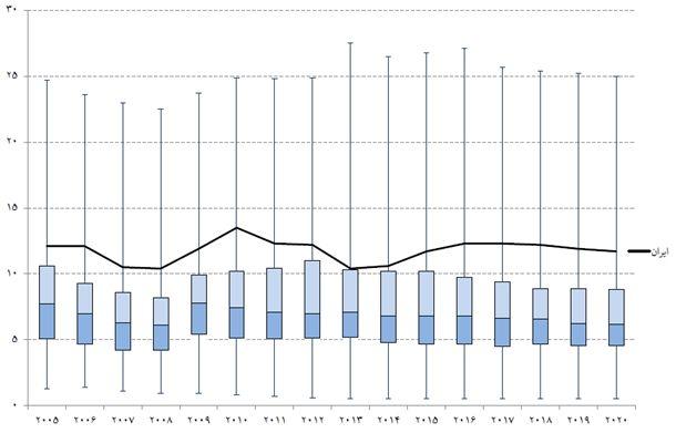 نمودار 3- نمودار جعبهای نرخ بیکاری کشورهای مختلف و جایگاه ایران/ منبع: «ارزیابی وضعیت و چشمانداز بازارهای مالی» موسسه عالی آموزش و پژوهش و مدیریت برنامهریزی، (۱۳۹۵)