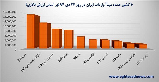 نمودار 10 کشور عمده مبدأ واردات ایران در روز 24 دی 94 (بر اساس ارزش دلاری)