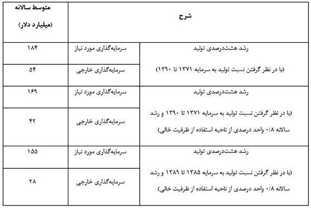 جدول 1- سرمایهگذاری خارجی مورد نیاز/ منبع: موسسه عالی آموزش و پژوهش و مدیریت برنامهریزی، (۱۳۹۵)
