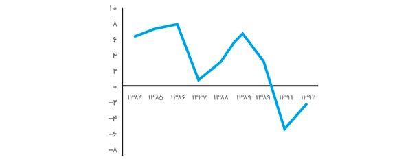 نمودار 2- نرخ رشد اقتصادی ایران