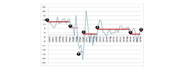 نمودار 1- روند تغییرات رشد اقتصادی در ایران
