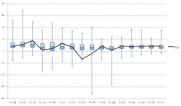 نمودار 1- نمودار جعبهای رشد تولید ناخالص داخلی به قیمت ثابت در کشورهای مختلف و جایگاه ایران/ منبع: موسسه عالی آموزش و پژوهش و مدیریت برنامهریزی، (۱۳۹۵) «ارزیابی وضعیت و چشمانداز بازارهای مالی»