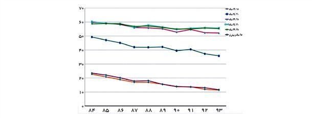 نمودار 4- نرخ مشارکت اقتصادی به تفکیک گروههای سنی